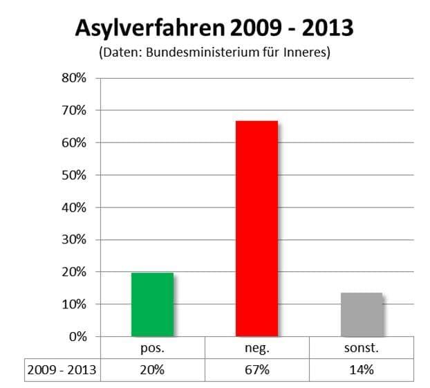 Ausgang_Asylverfahren_in_Oesterreich_2009-2013