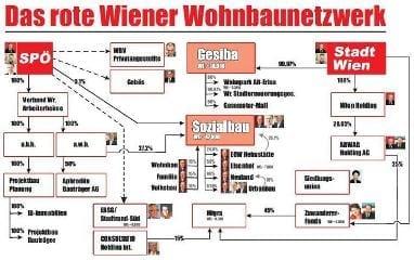 Das rote Wiener Wohnbaunetzwerk