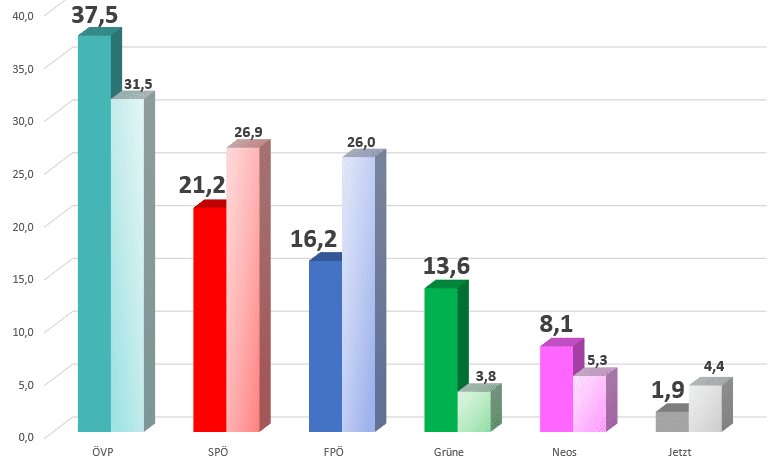 Österreich hat gewählt: ÖVP 37,5 – SPÖ 21,2 – FPÖ 16,2 – Grüne 13,6 – Neos 8,1 – Jetzt 1,9 Prozent