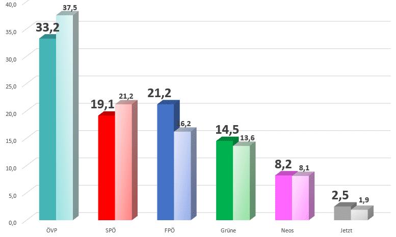 """Ohne """"Spesenskandal"""" wäre die FPÖ bei 21 Prozent gelandet"""