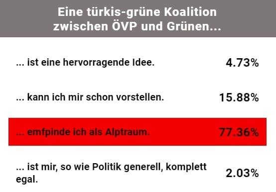 Screenshot : Umfrage : Heute