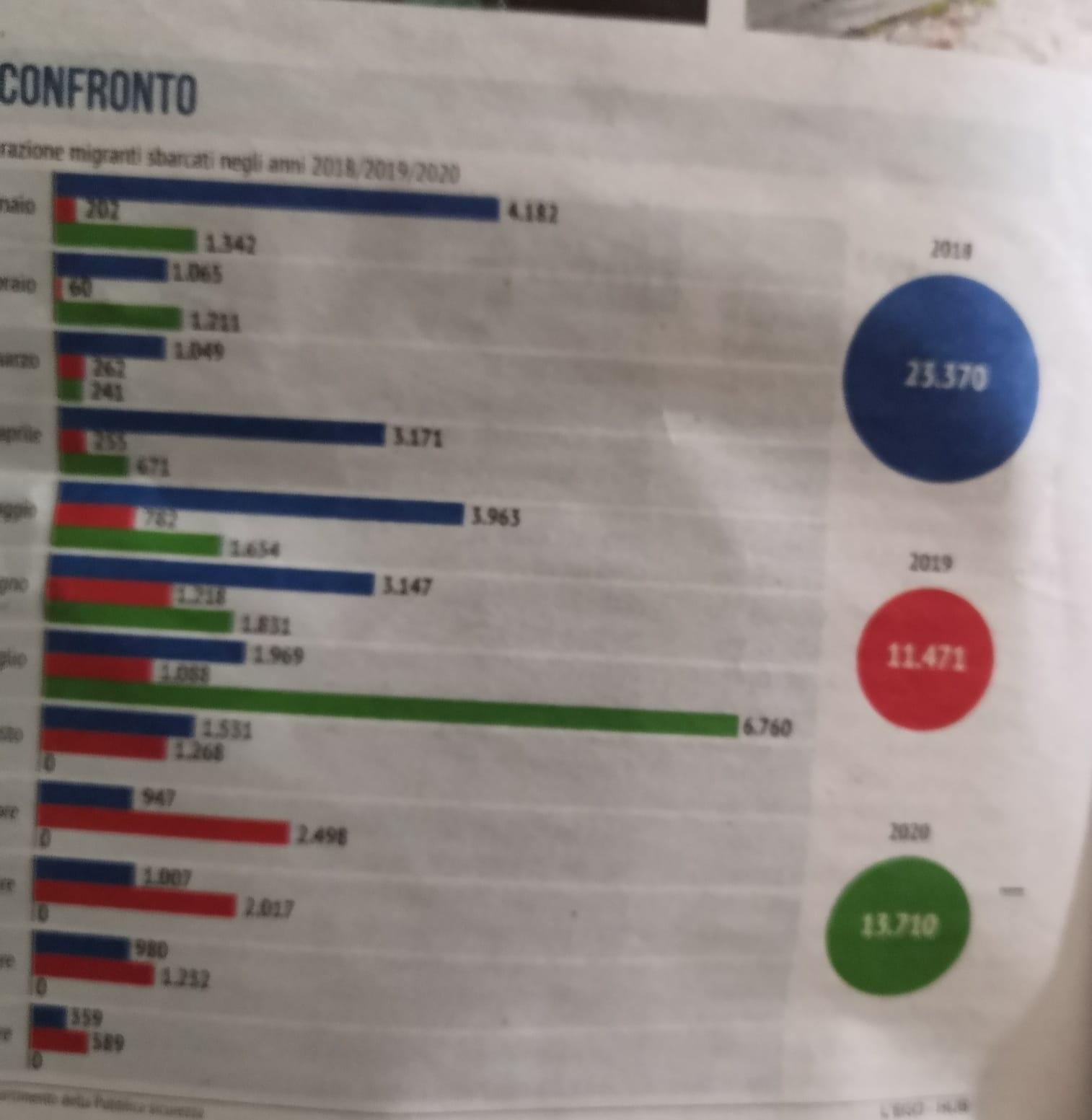 italienische Zeitung